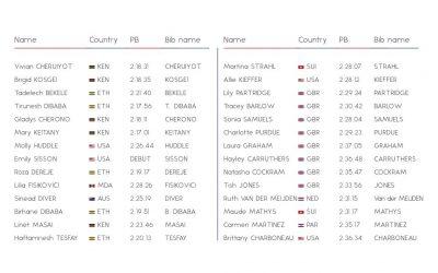 Mary Keitany y Vivian Cheruiyot encabezan listado de elite femenina del Maratón de Londres